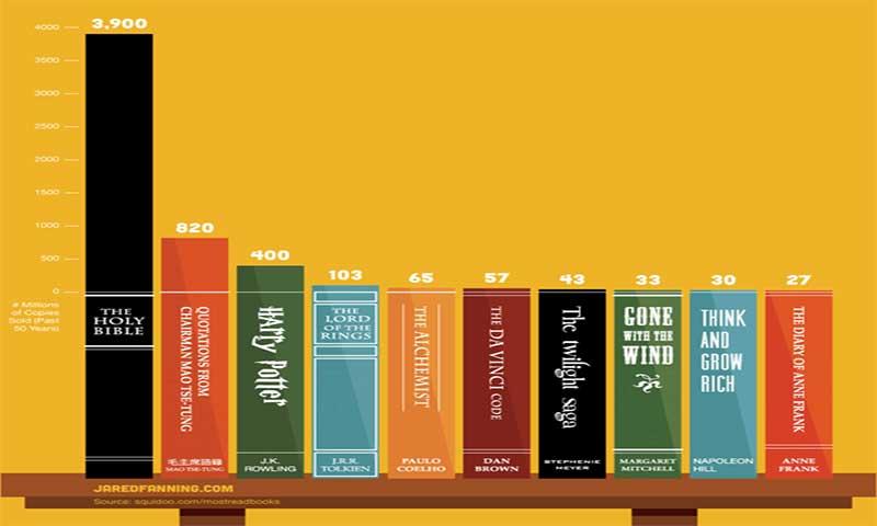 Bestselling-Books